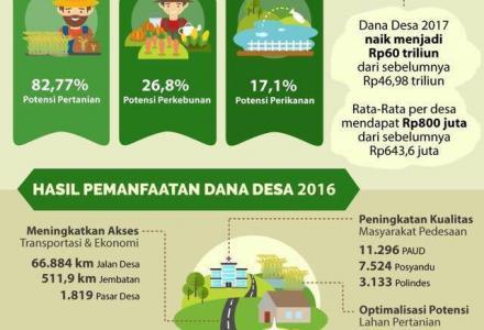 Dana Desa untuk Pengembangan Desa